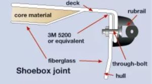 Shoebox Joint